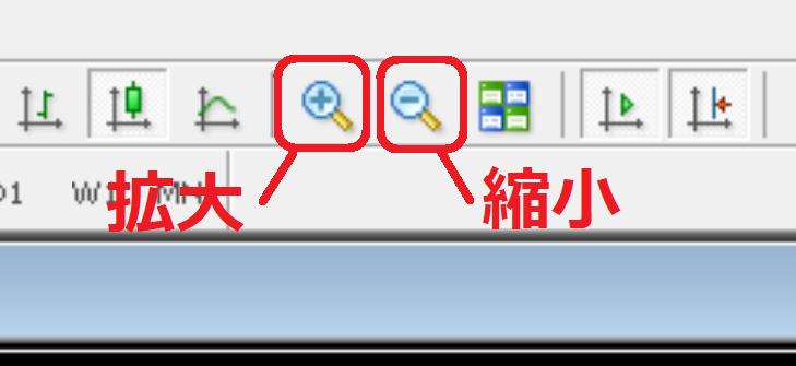 MT4チャート拡大縮小ボタンの説明画像です