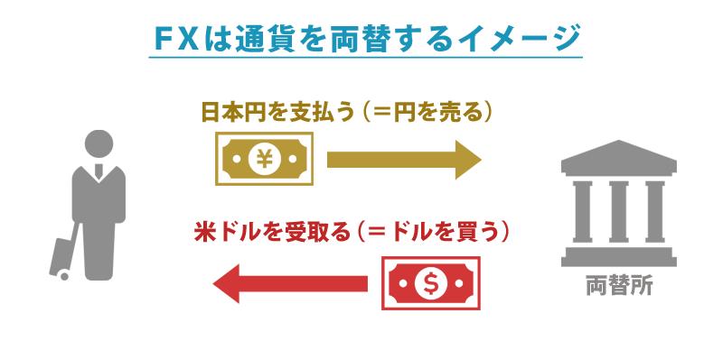 通貨の両替のイメージが違いFX