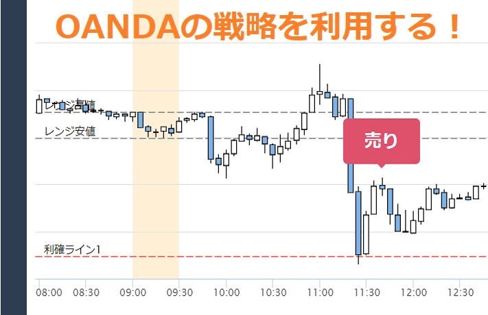 OANDAの市場開始レンジ戦略チャート