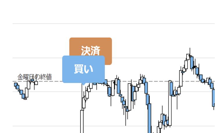 窓埋めトレードEURJPY1月21日チャート