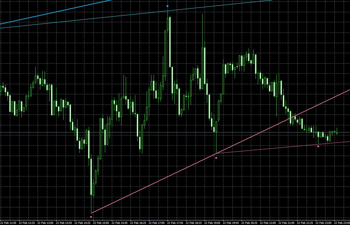 Fractals - adjustable period trend linesの期間長め