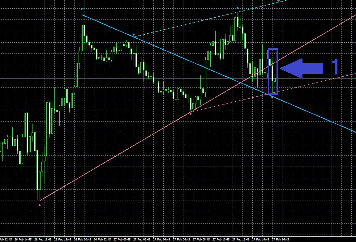 Fractals - adjustable period trend lineでのエントリー