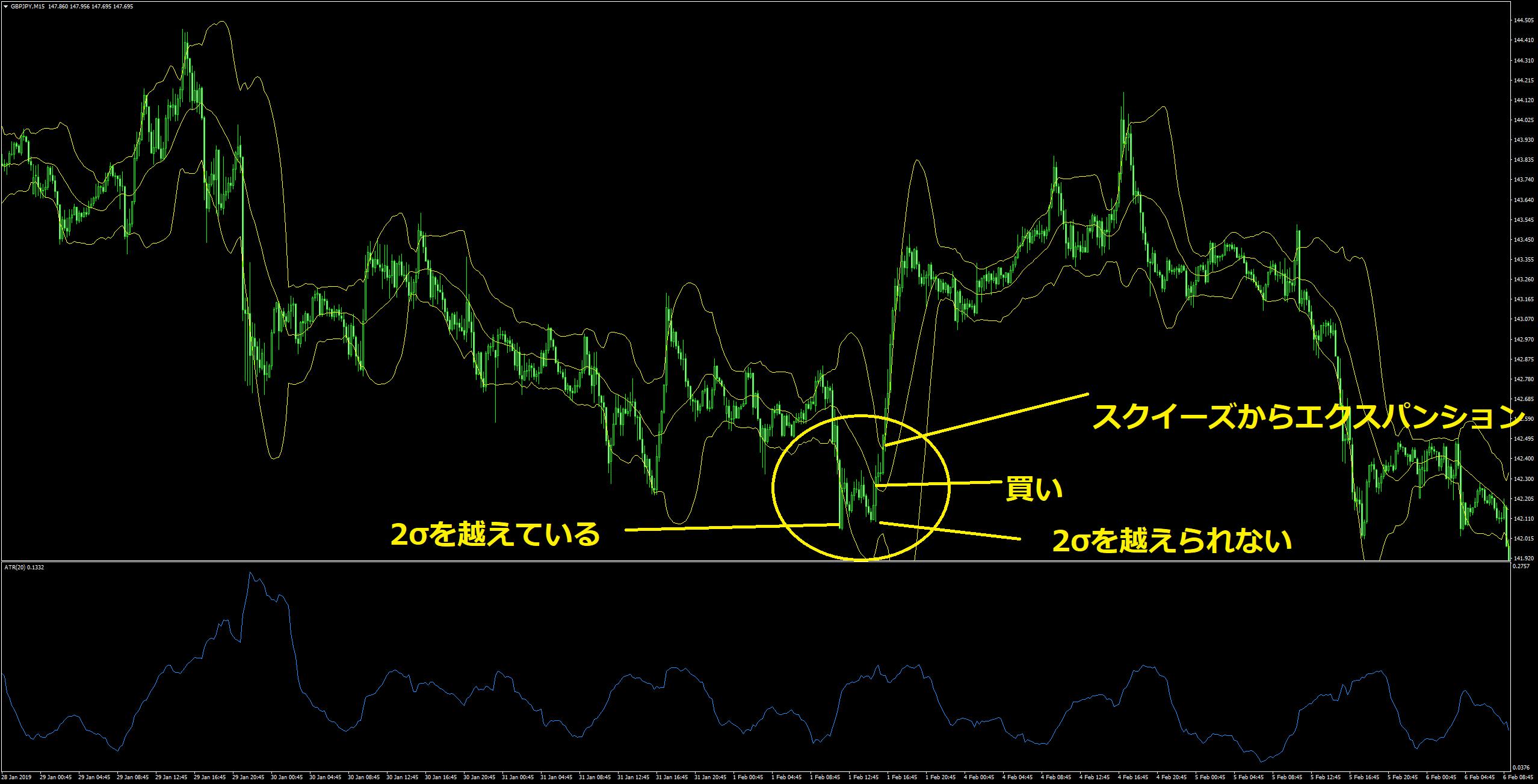 ポンド円15分足w型