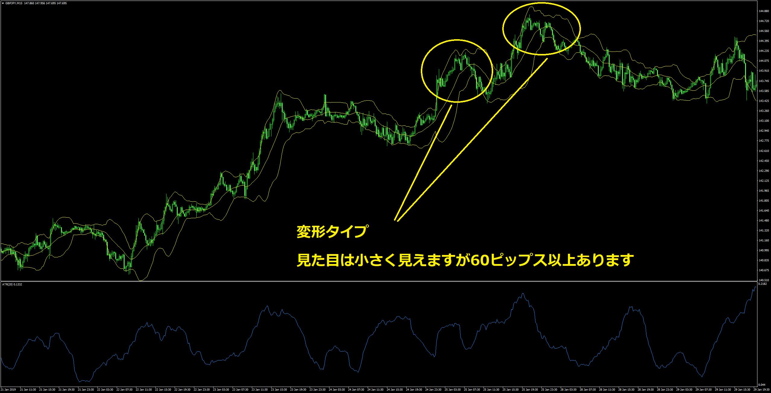 ポンド円15分足変形パターン