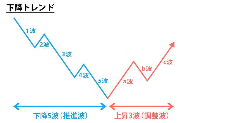 エリオット波動の下降トレンド時のサイクル