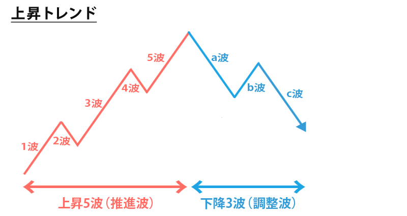 エリオット波動の上昇トレンド時のサイクル