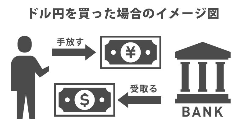 ドル円を買った場合のイメージ図