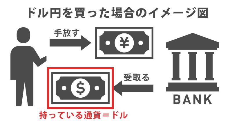 ドル円を買った場合に持っている通貨