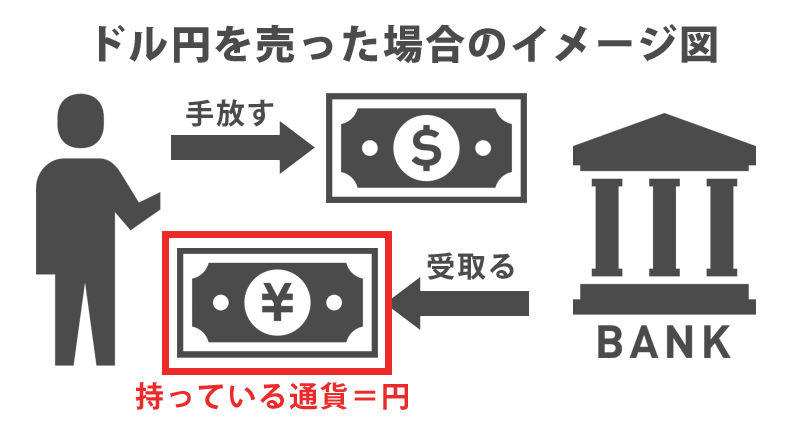 ドル円を売った場合に持っている通貨