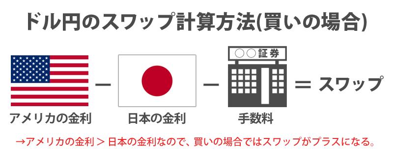 ドル円の買いポジションでのスワップ計算式