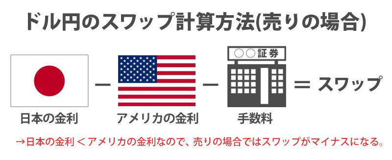 ドル円の売りポジションでのスワップ計算式