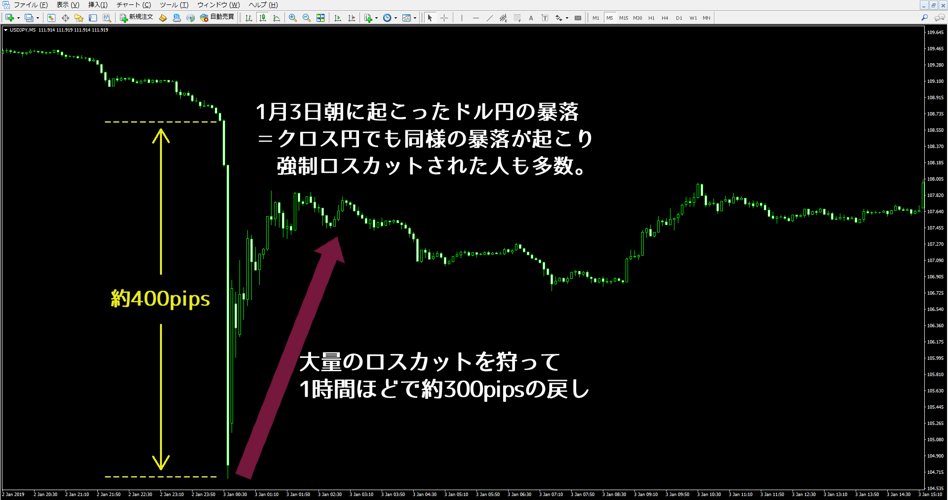 2019年1月3日に起きたドル円のフラッシュクラッシュ