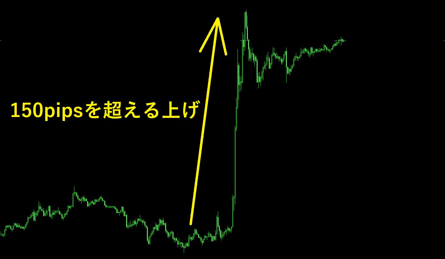 ニュースによりドル円の急騰