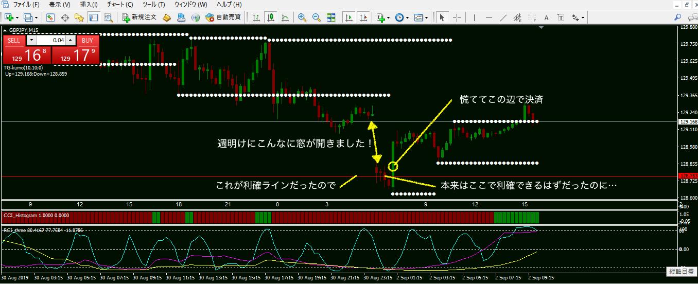 9月2日窓を開けて下げていたポンド円チャート