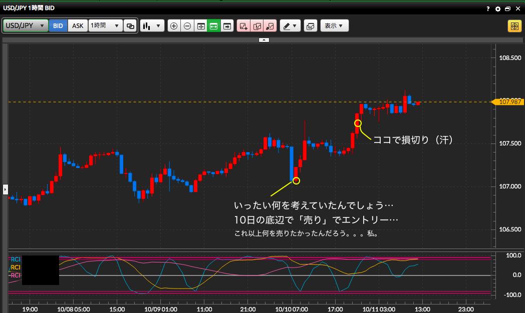 10月10日ドル円チャート
