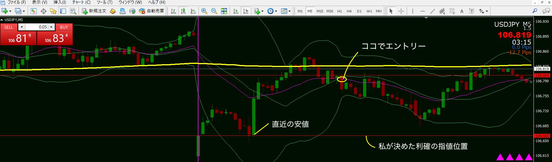 10月7日ドル円チャート利確位置
