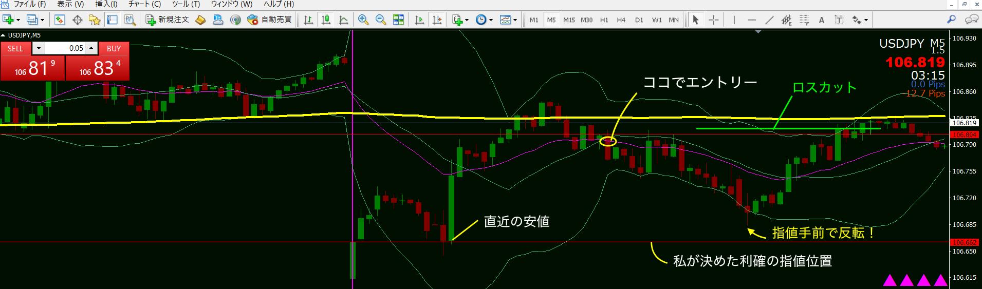 10月7日ドル円チャート利確位置とロスカット位置