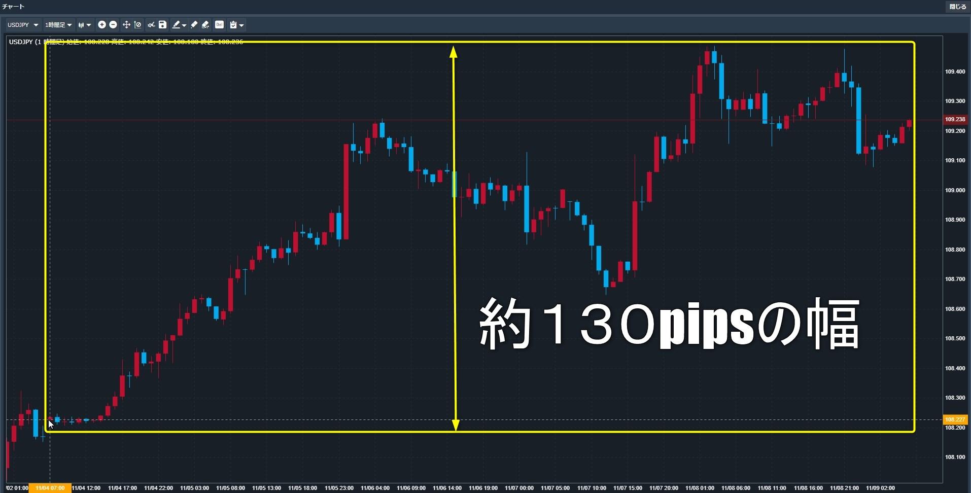 先週のドル円チャート
