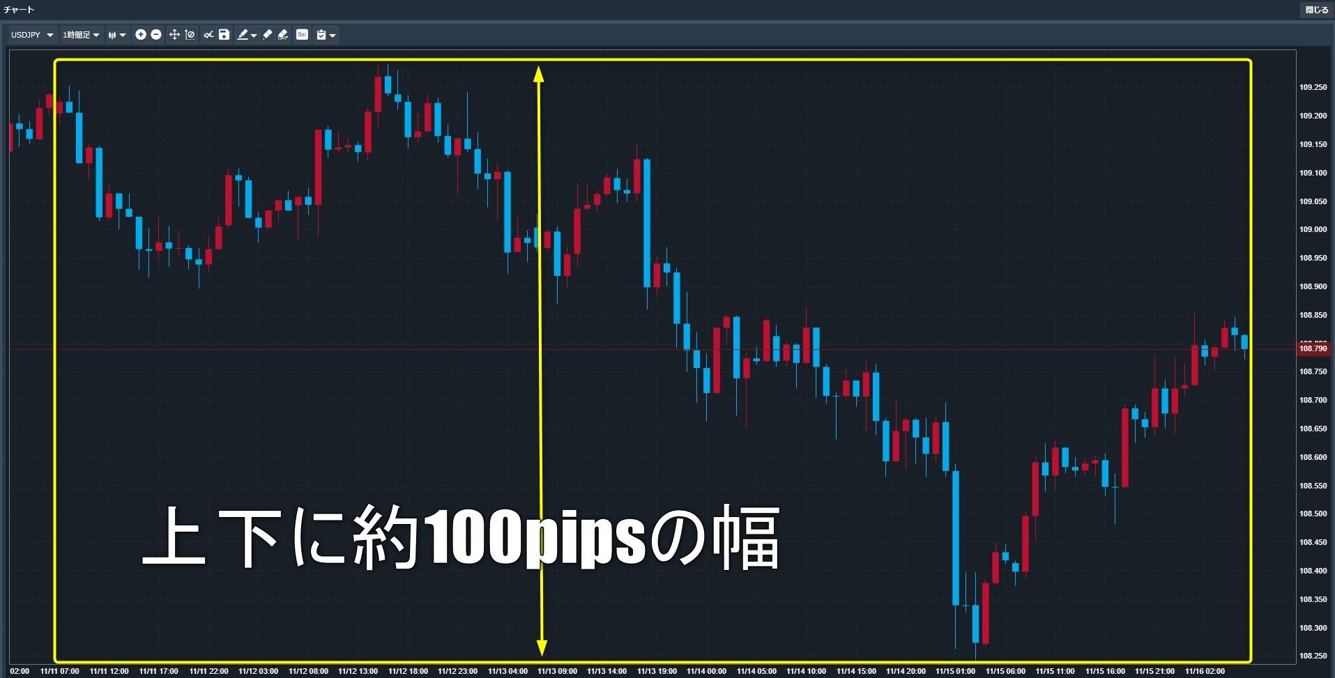 先週のドル円は上下に約100pips