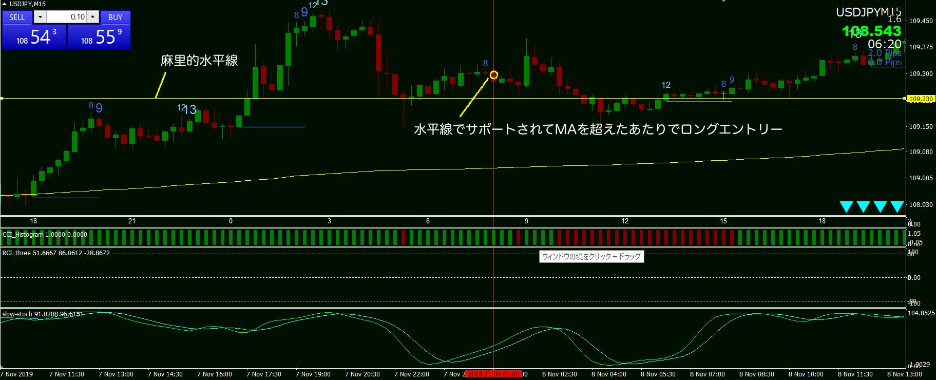 11月8日ドル円チャート