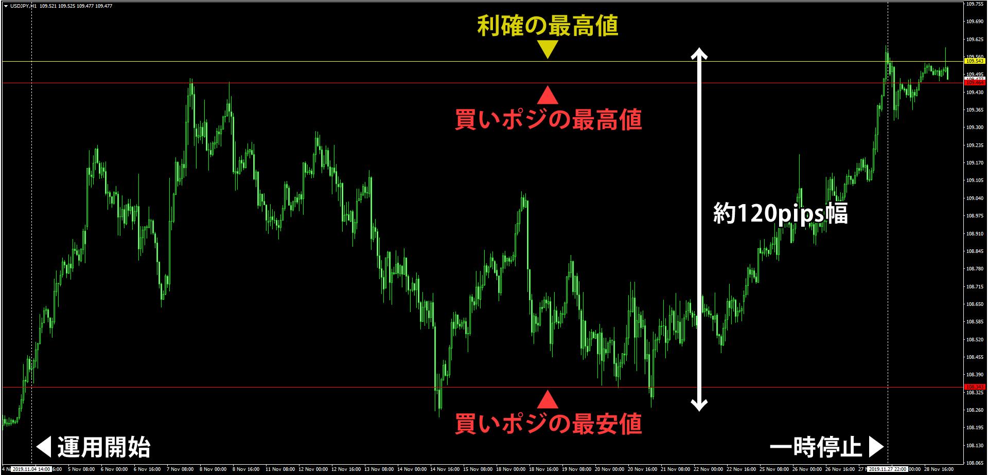 ループイフダン開始後のドル円の1時間足チャート