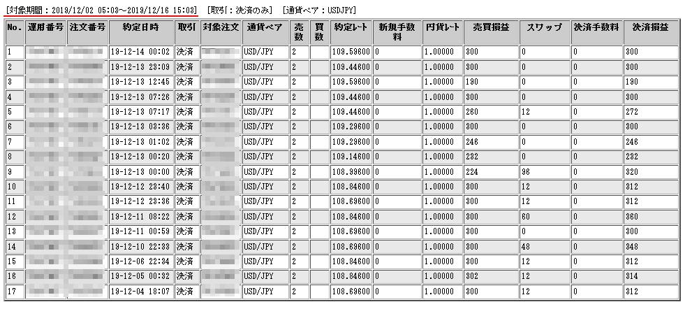 ドル円ループイフダン12月2週間での運用結果