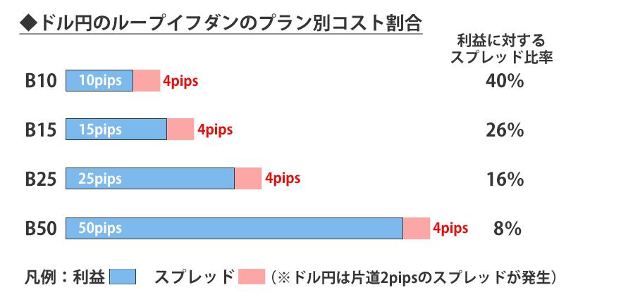 ドル円のループイフダンのプラン別コスト割合