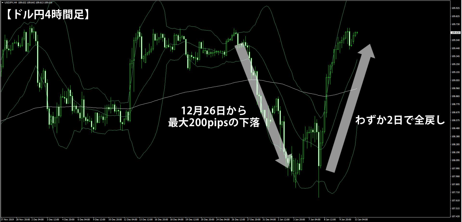 年末年始の下落上昇を演じたドル円4時間足チャート