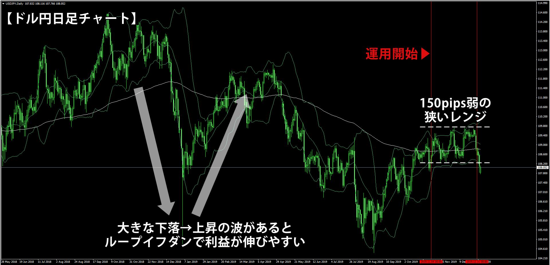 ドル円の日足チャート
