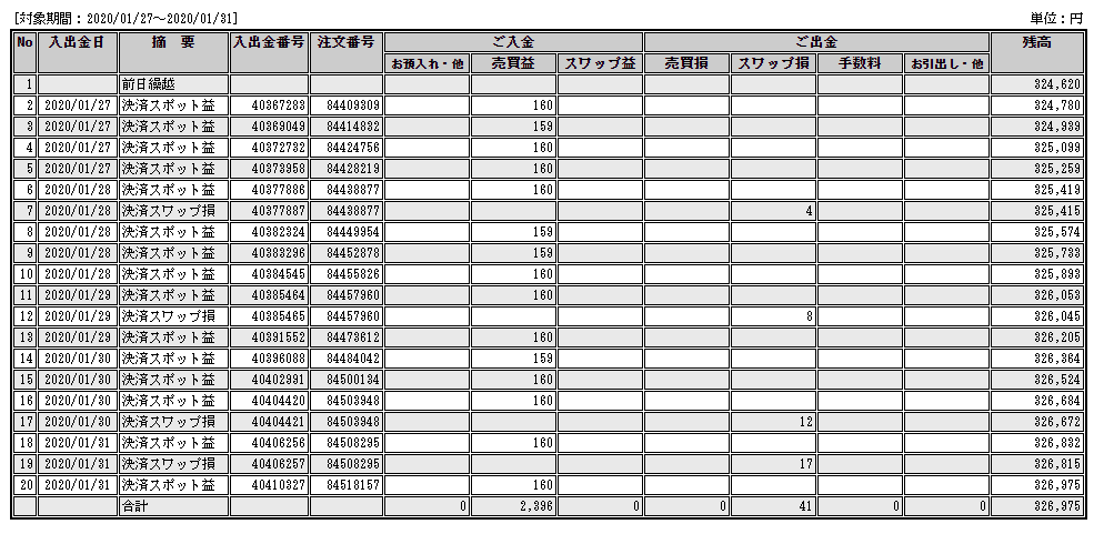 1/31までの結果