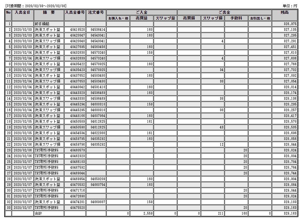 トラッキングトレードの2月7日までの結果