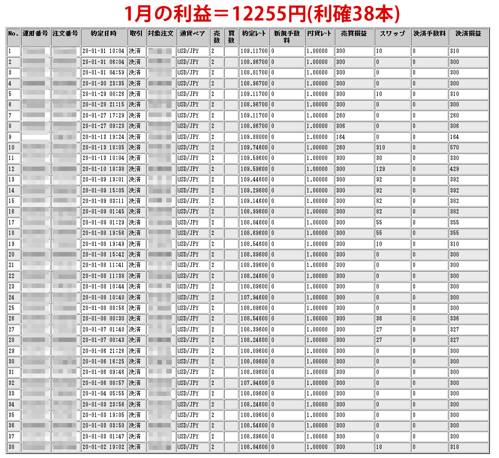 2020年1月のドル円ループイフダンの収益画像