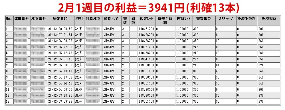 ドル円ループイフダン2月1週目のレポート