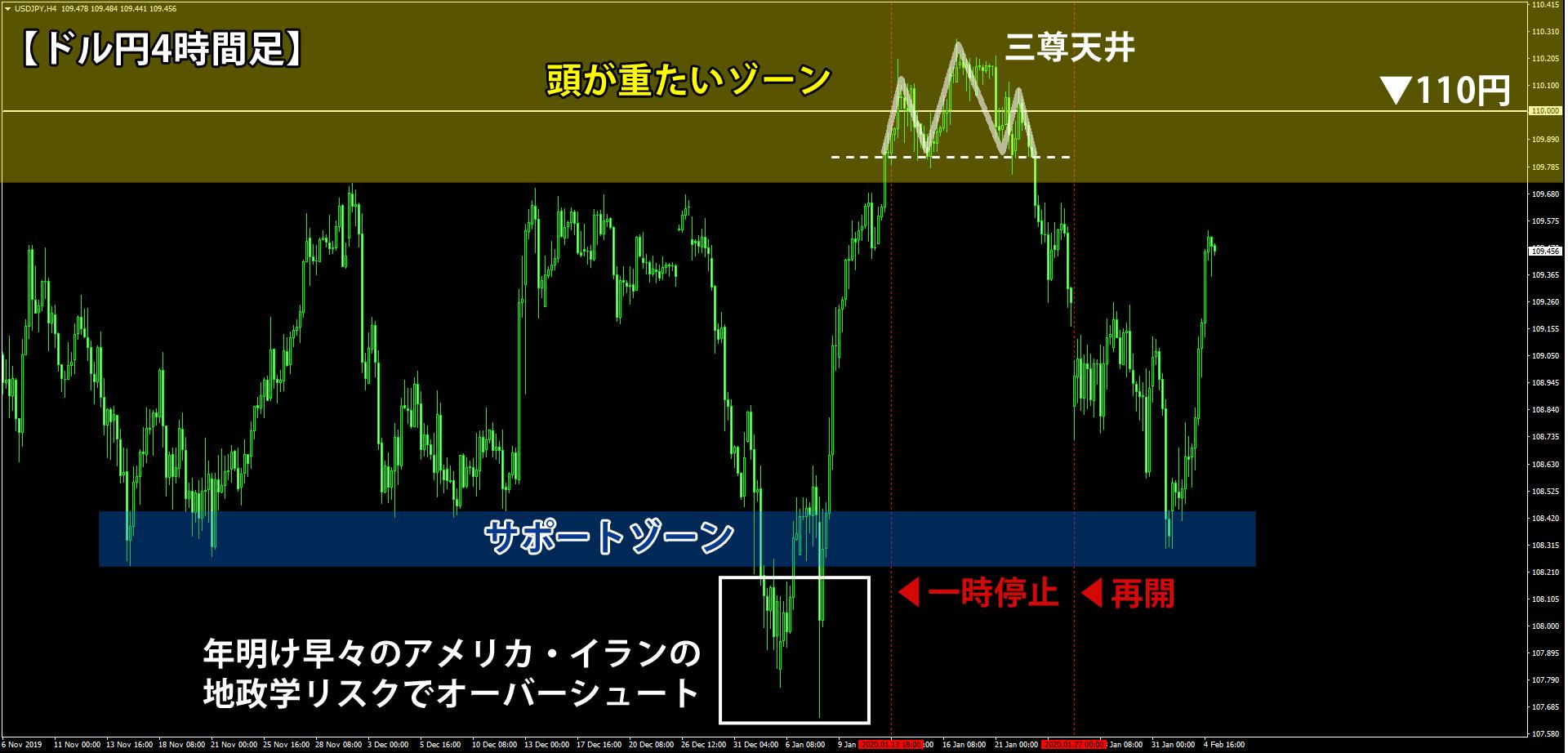 2020年2月5日時点のドル円の4時間足チャート