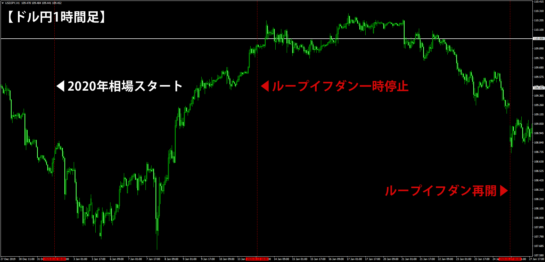 2020年2月5日時点のドル円の1時間足チャート