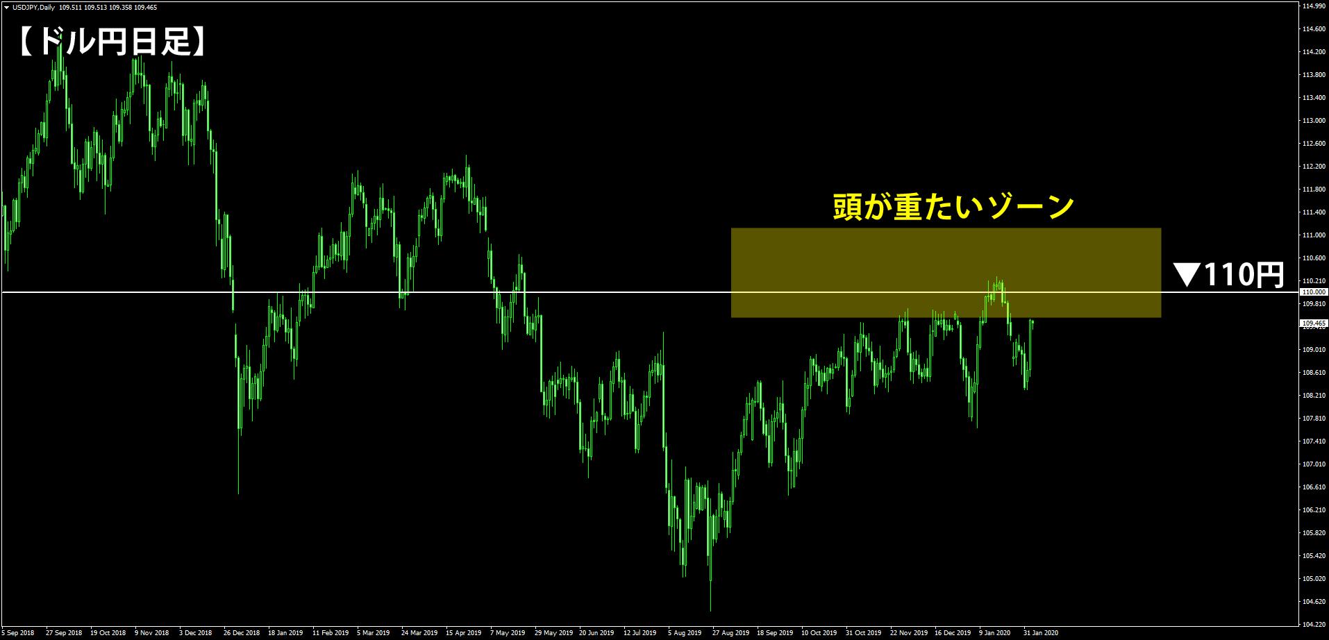 2020年2月5日時点のドル円の日足チャート