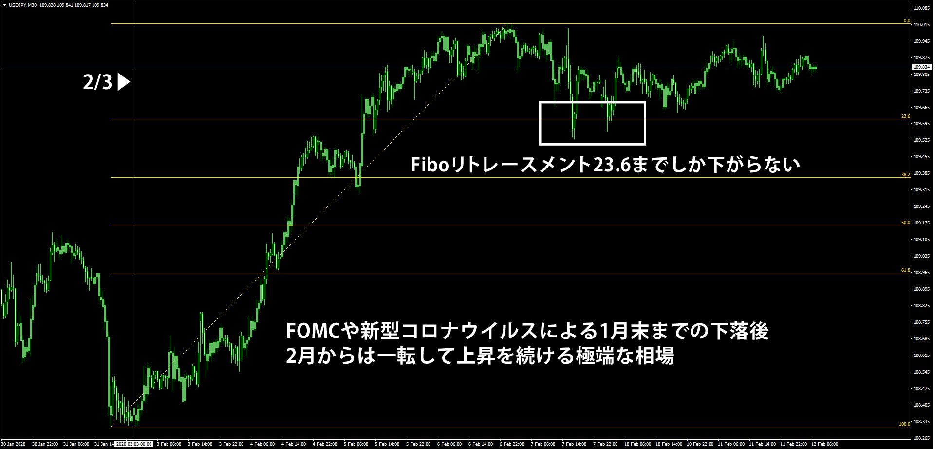 2月に入ってから上昇を続けるドル円の30分足チャート