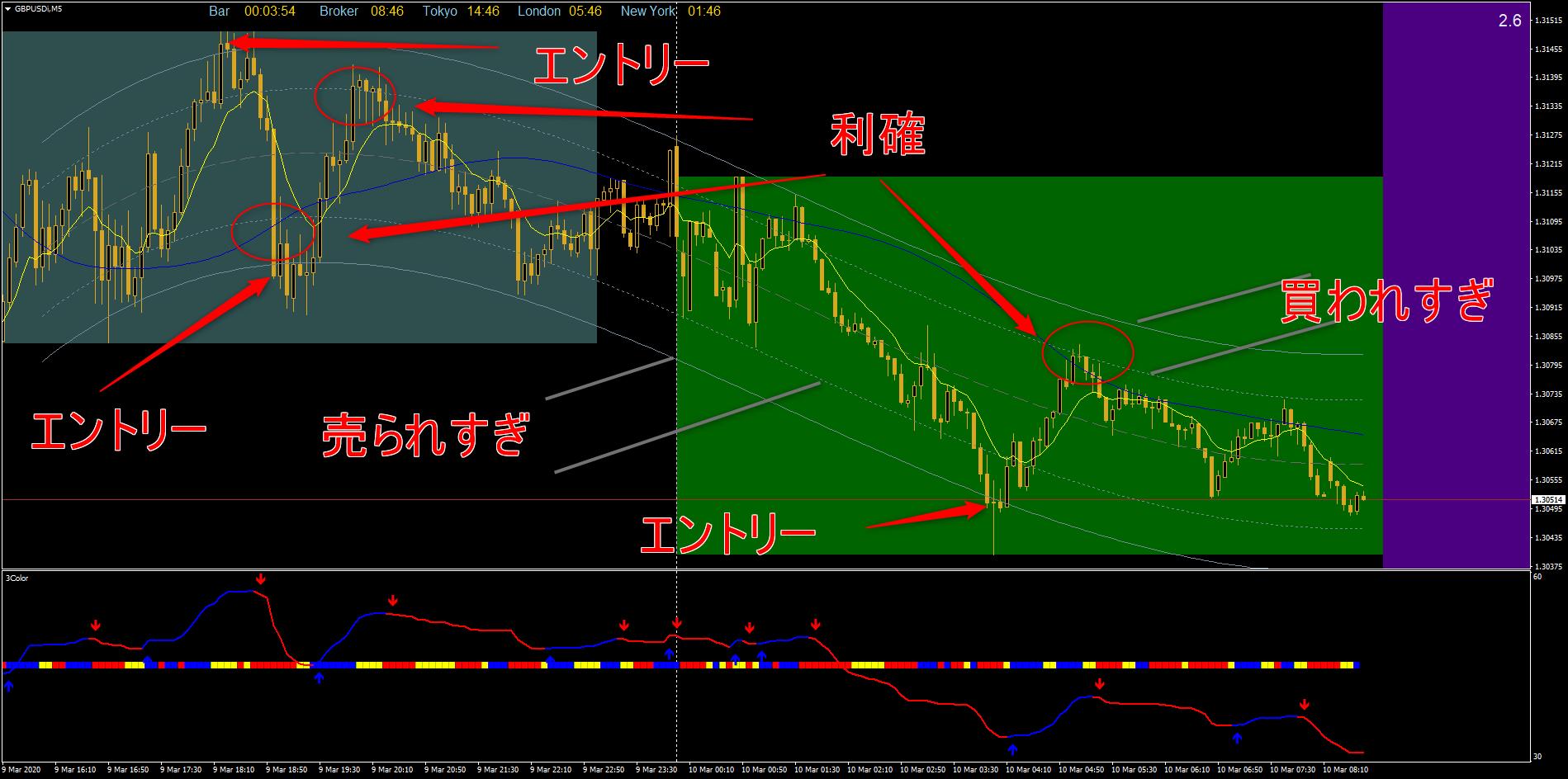 ☆Day Trader Master☆ New!!のエントリー