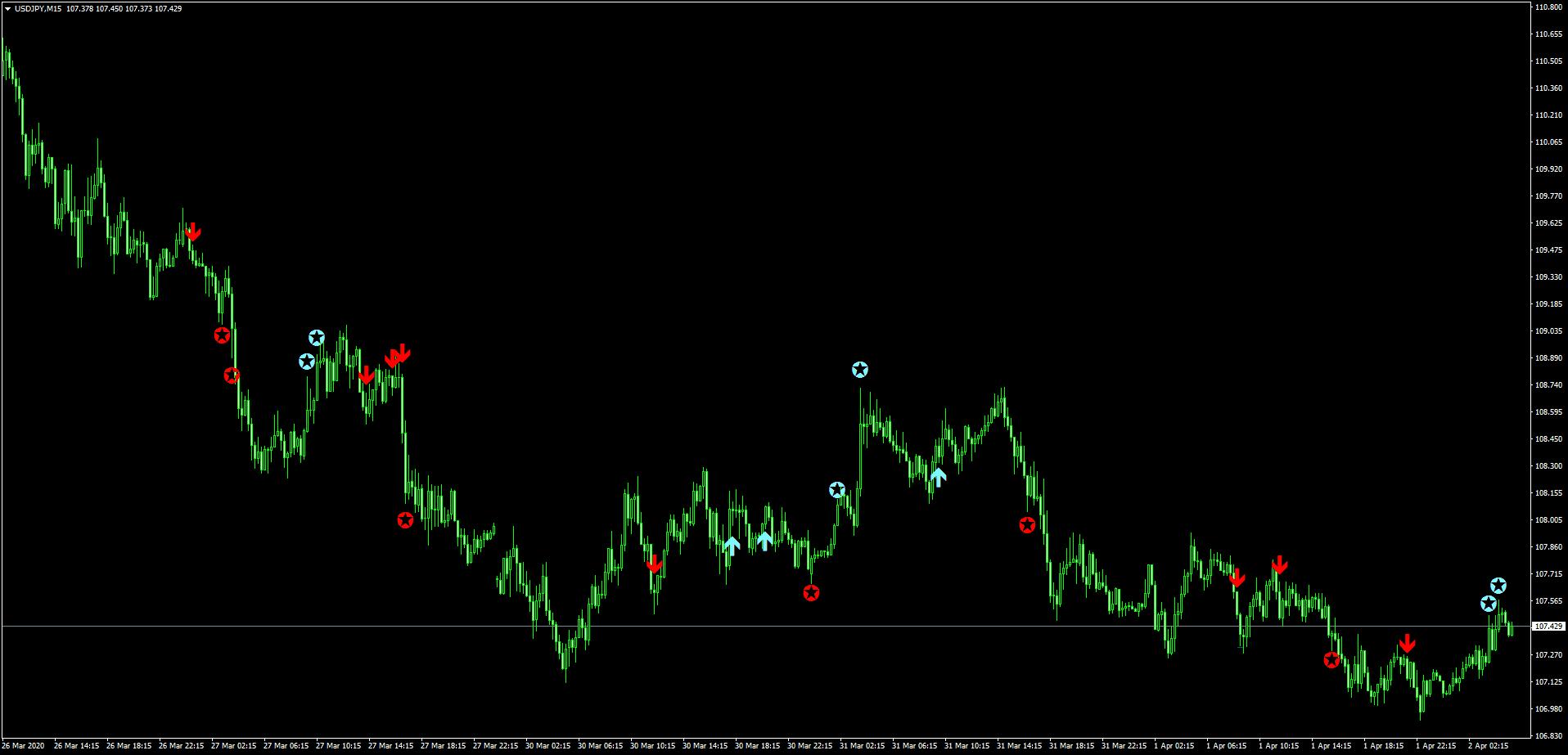 F15-friendsを表示したドル円チャート