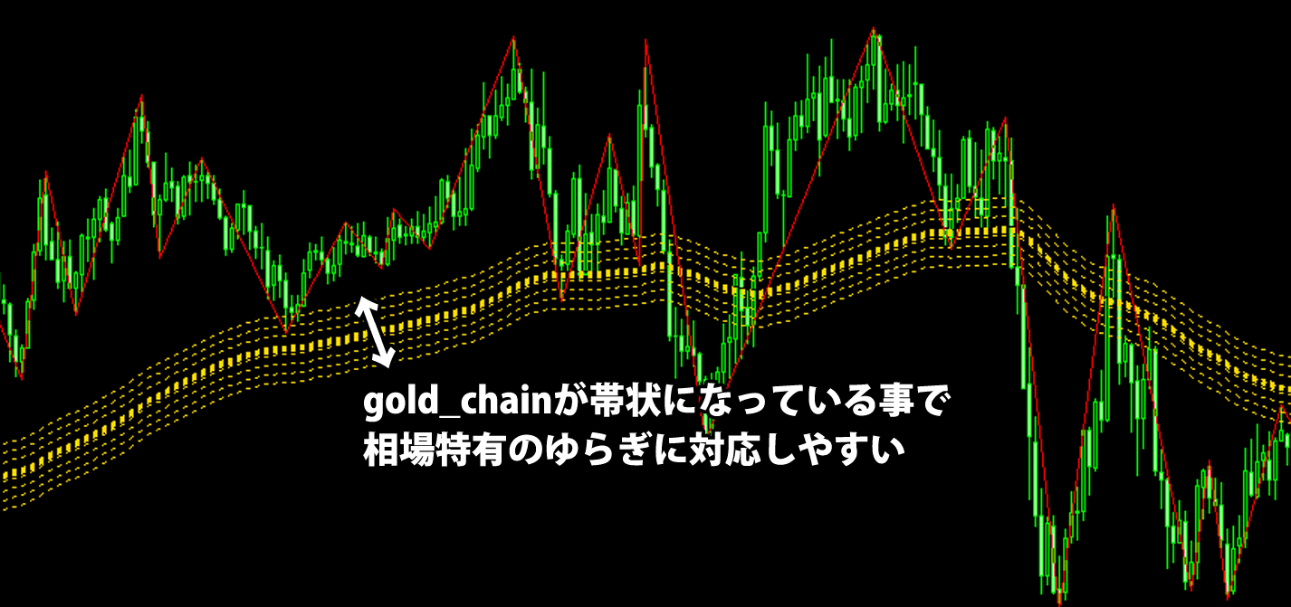 Gold Scal FXのポイントとなっているgold_chainの拡大図