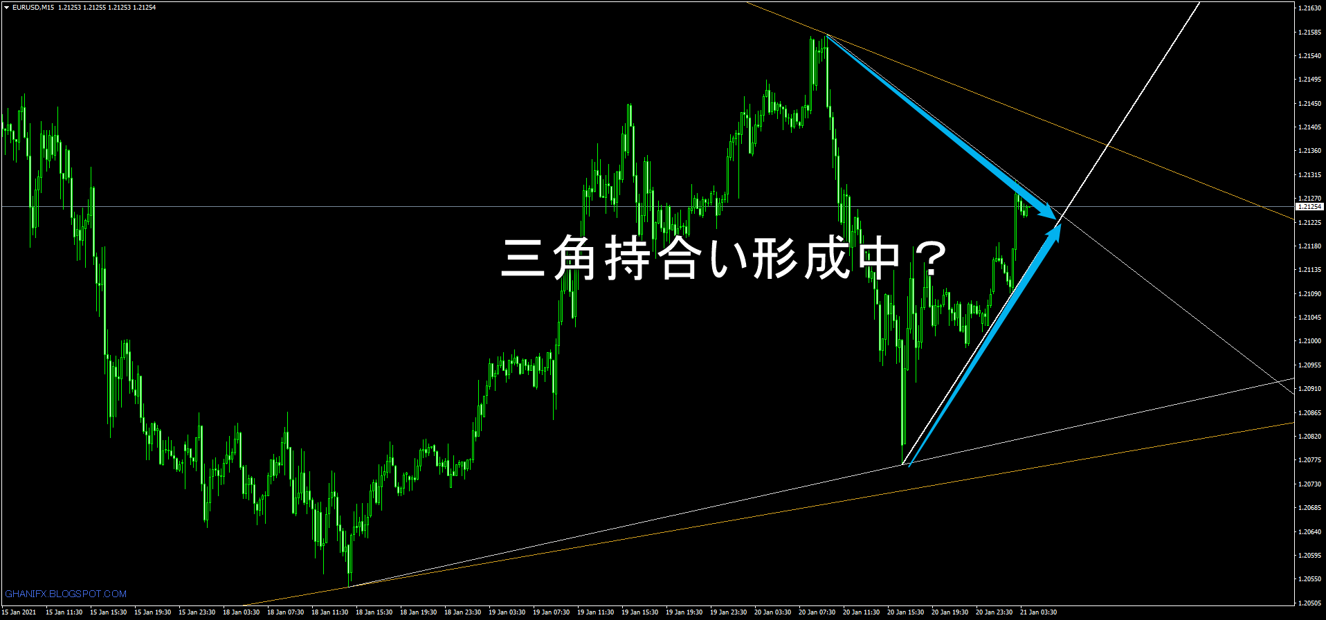 GhaniFx_Auto Trend Lines