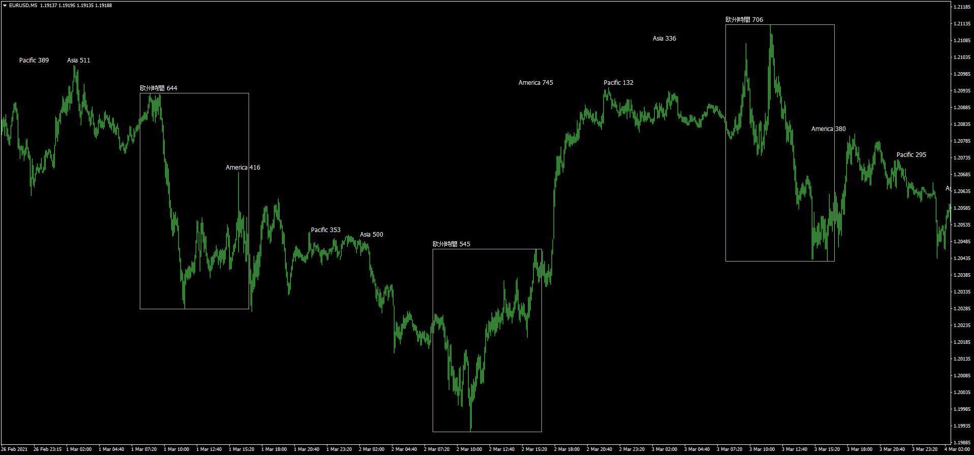 欧州時間帯のみボックス表示