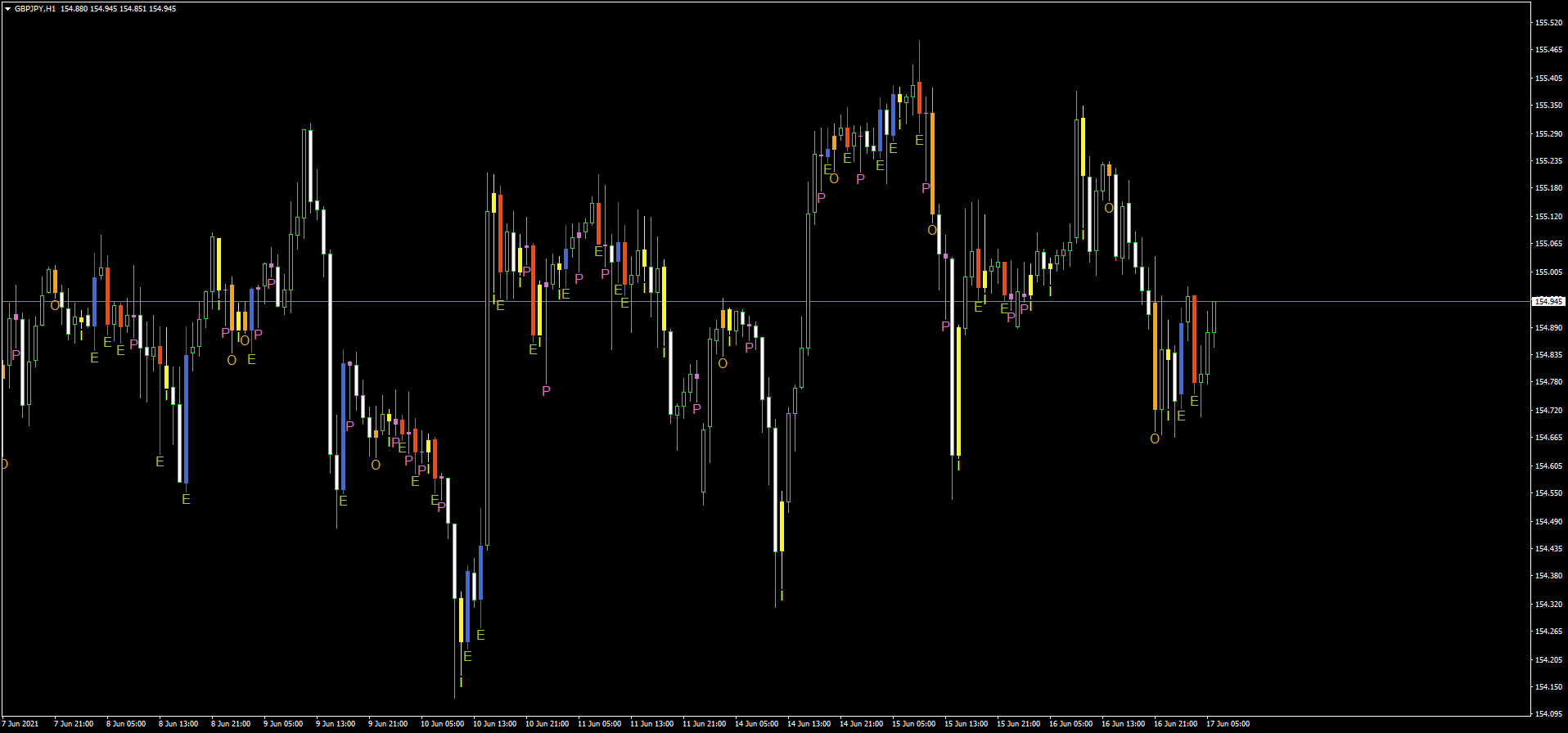 Candle-Priceaction